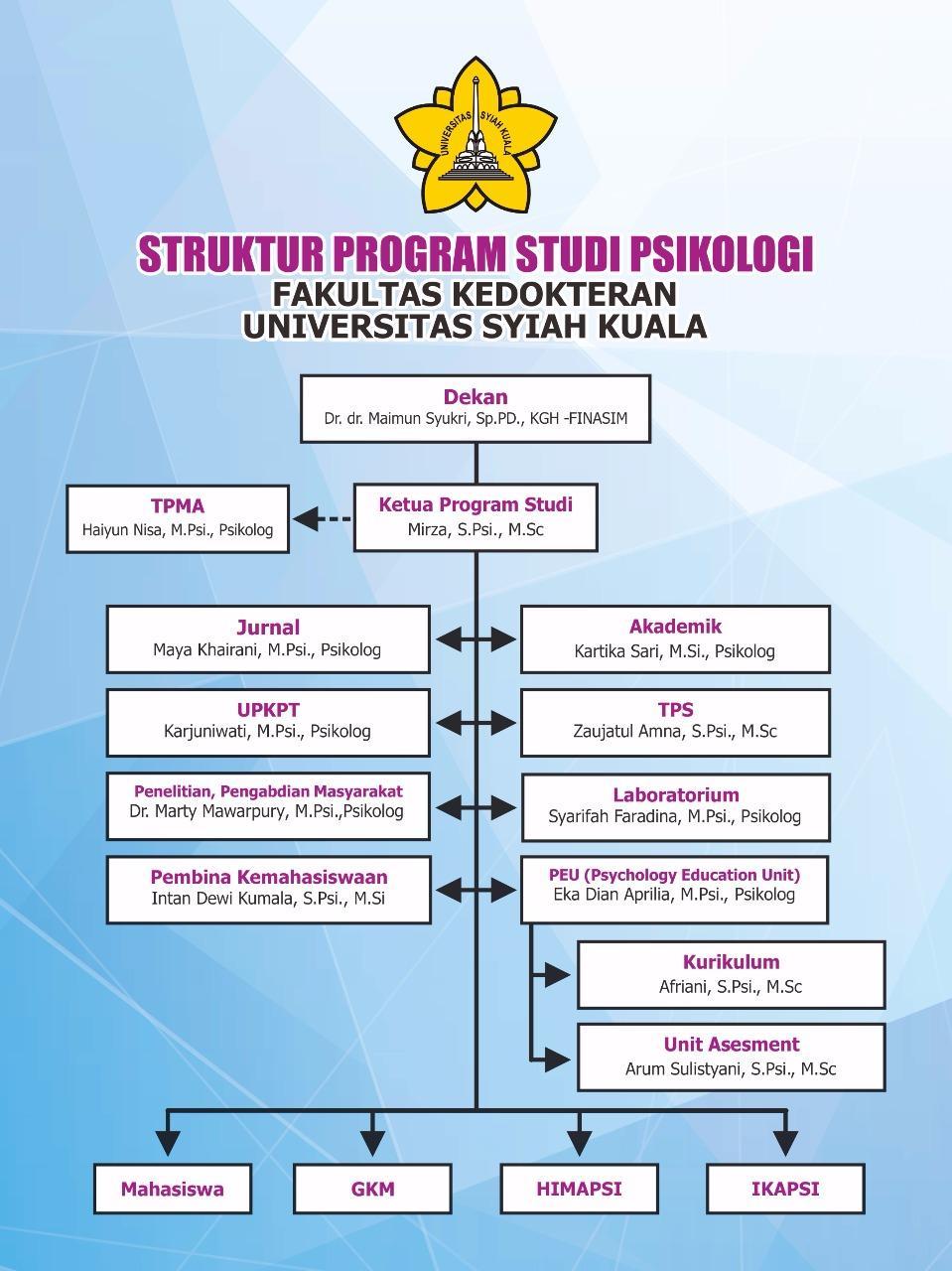 Struktur Organisasi Psikologi Fakultas Kedokteran